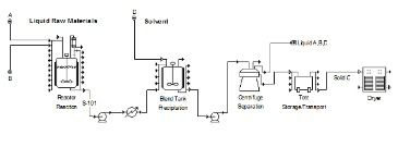 batch production examples